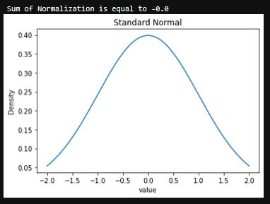 Normalized curve