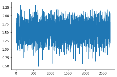 Result of time series prediction using lstm