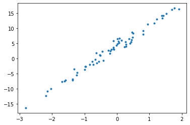 scatter plot showing linear representation of the equation