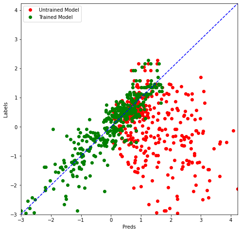 untrained model vs trained model graph