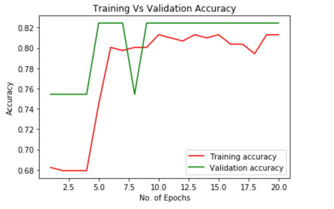 Training vs Validation accuracy