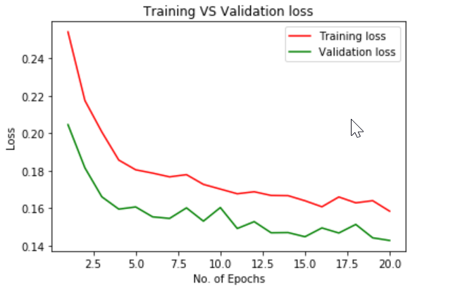 Training vs Validation loss
