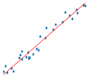 Linear Regression Model